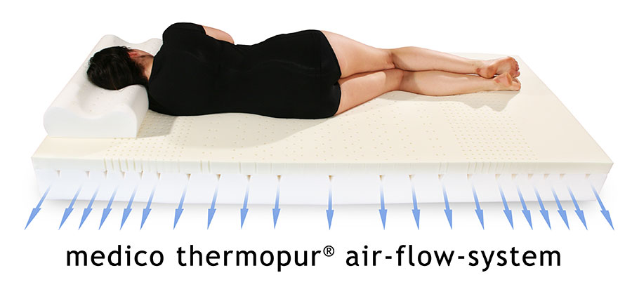 medico thermopur® air-flow-system